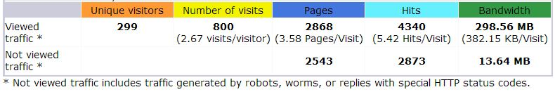 HostGator cPanel stats summary